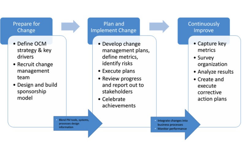 an organizational change project Organizational change may be a result of the work area identifying goalsthat they want to achieve change managementchange management is a structured approach to shifting individuals,teams and organisations from a current state to a desired future state.