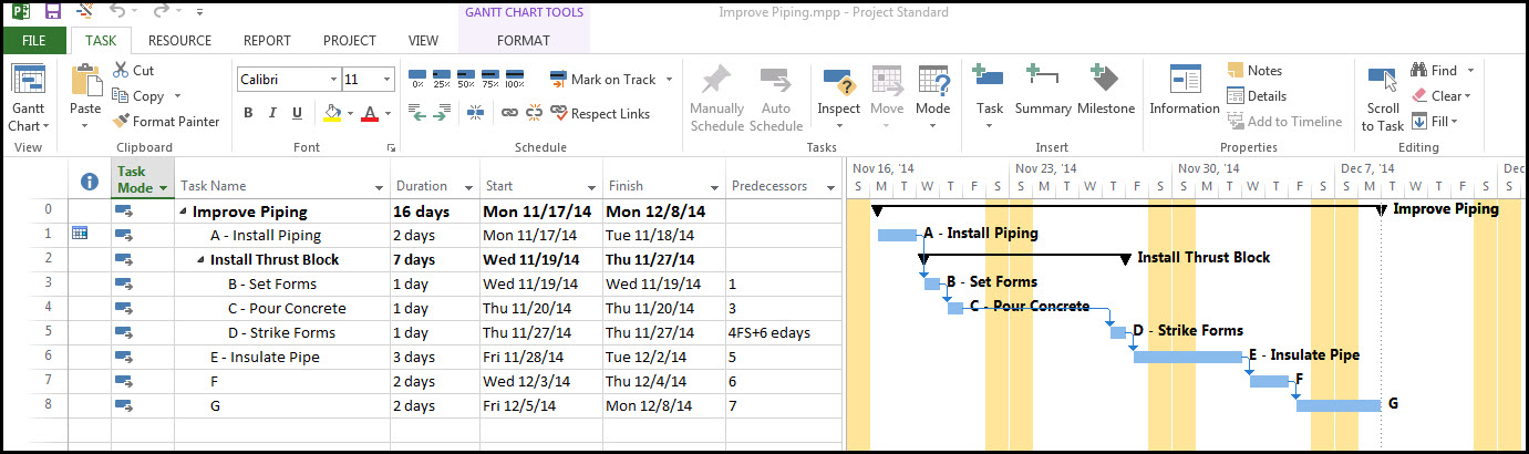Optimizing schedules in Microsoft Project 2013 using Finish-to