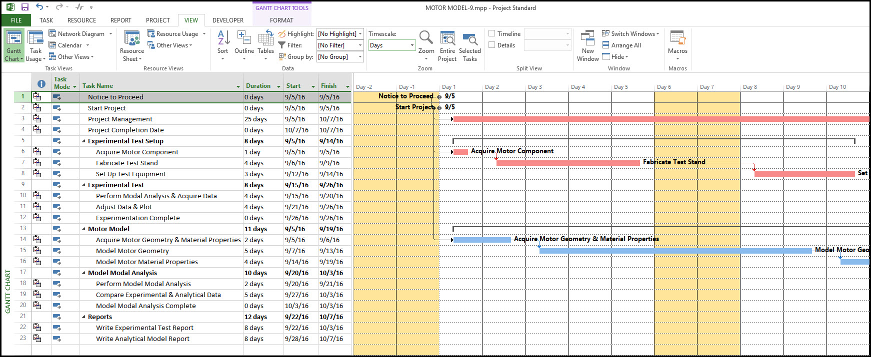Microsoft Project And Ordinal Gantt Chart Dates