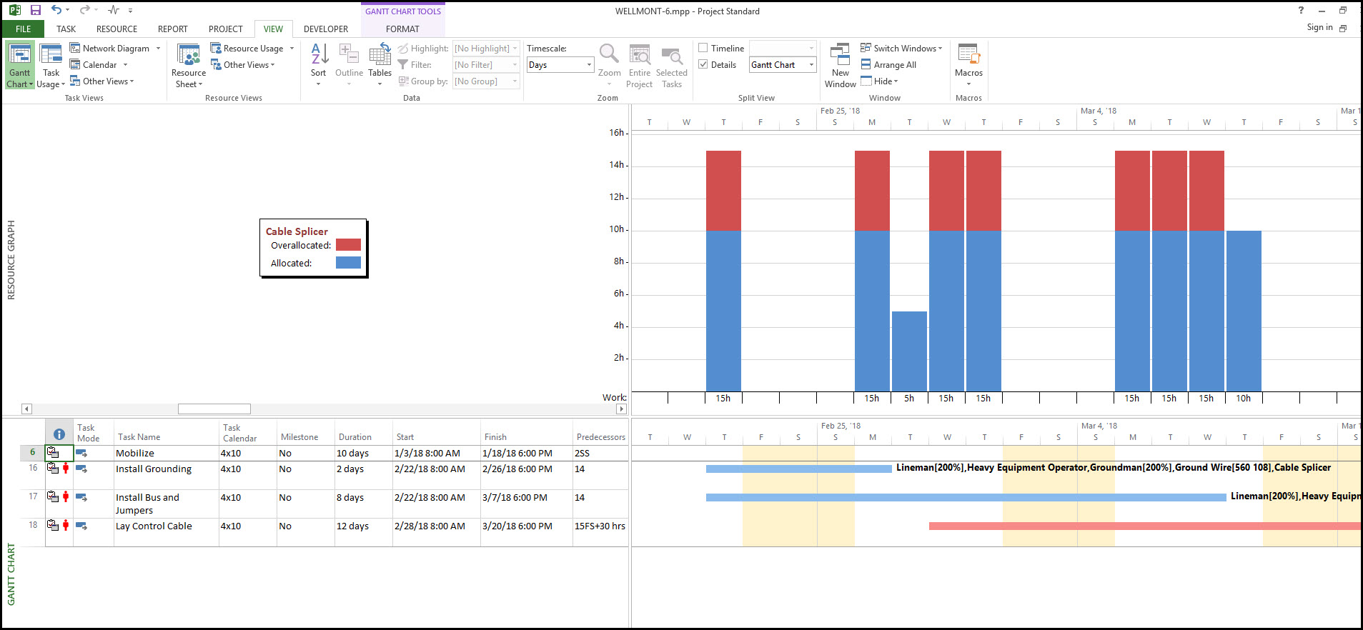 Investigating And Addressing Resource Over Allocation In Microsoft