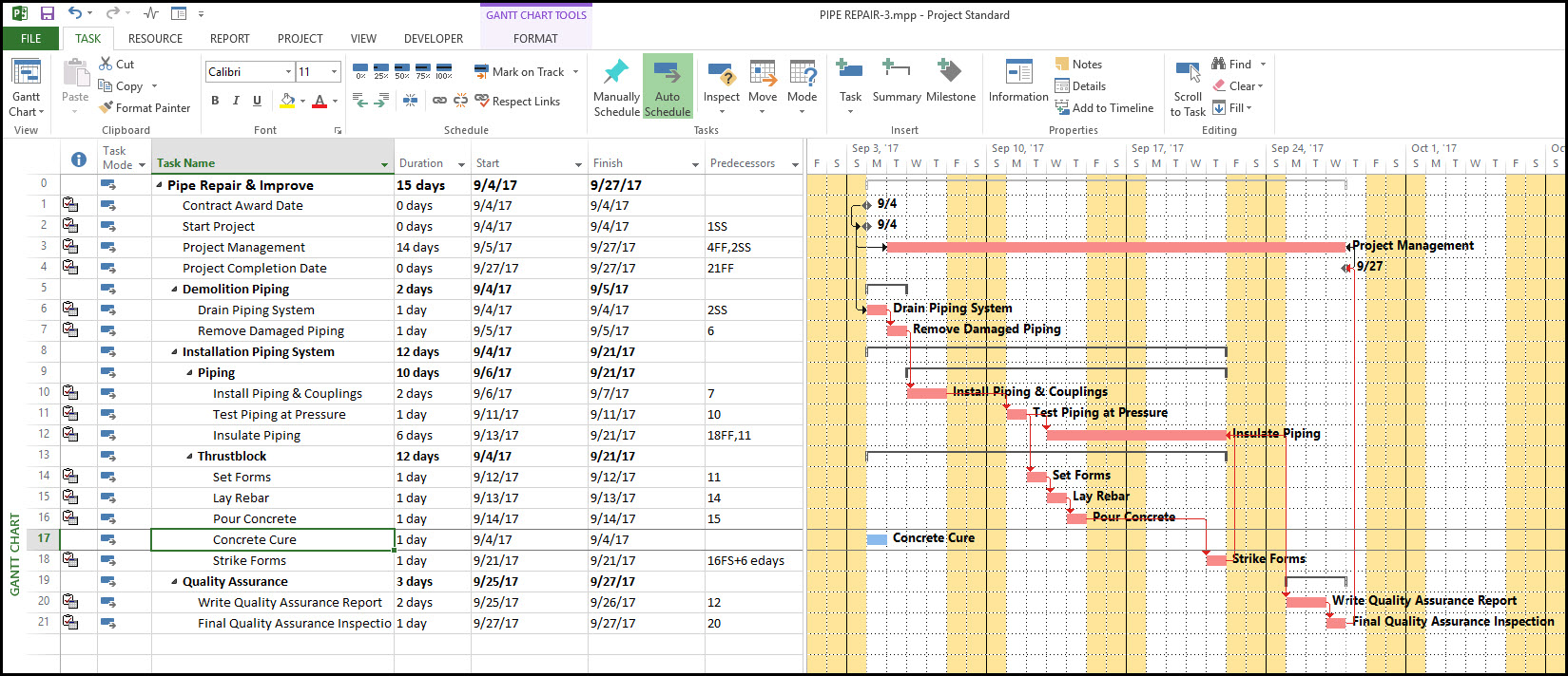 Modeling Cure Time in Microsoft Project 2