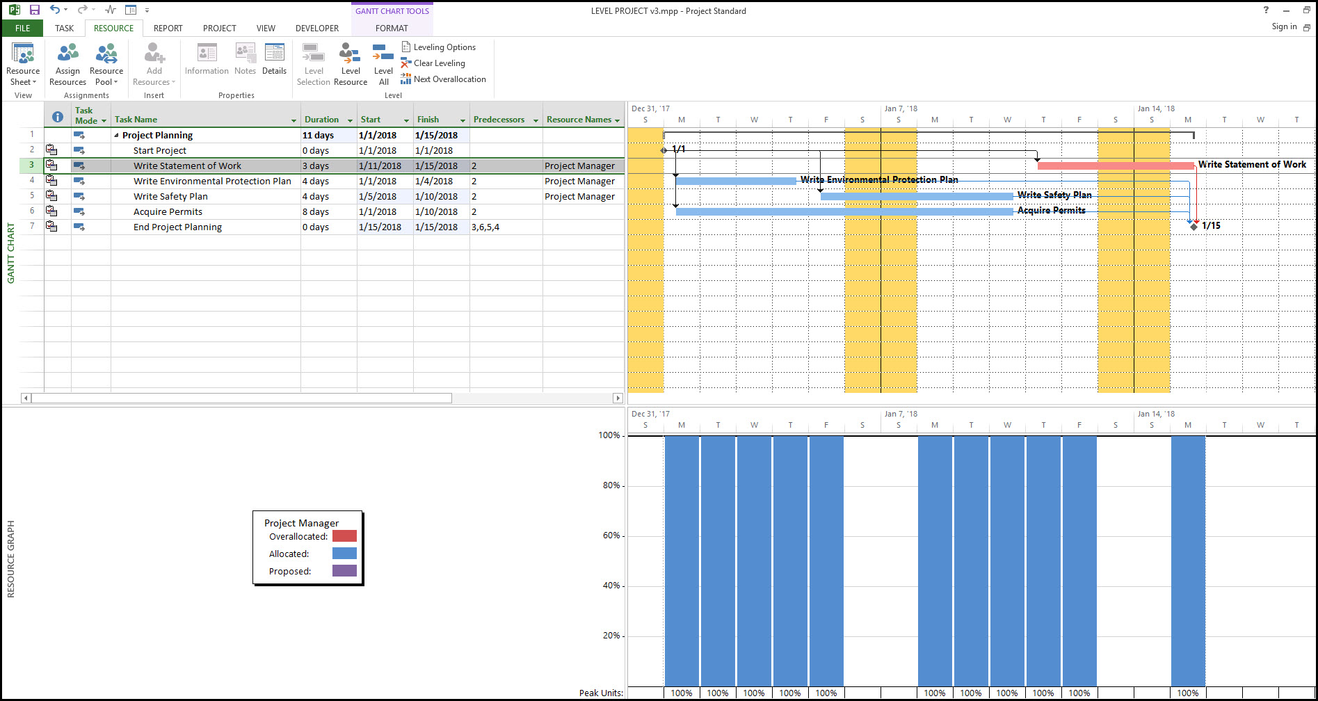 Using Microsoft Project to Level Resources within Total Float Fig 4