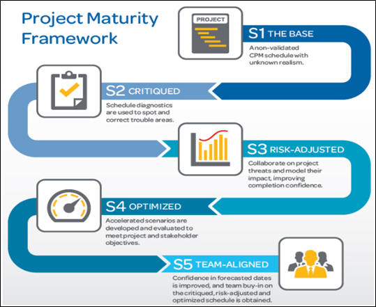 Why Using Deltek Acumen for Schedule Analytics is Recommended 2