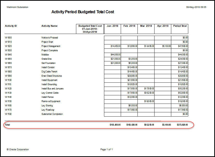 How To Create A Monthly Cost Report In Primavera P6