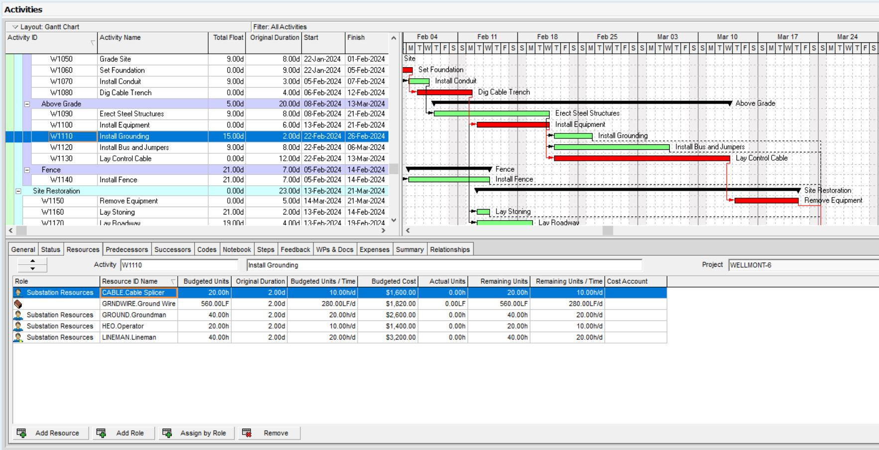 Mitigating Resource Over-Allocation In Primavera By Reducing Daily Effort
