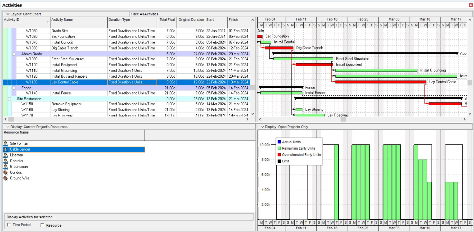 Mitigating Resource Over-Allocation In Primavera P6 By Reducing Daily Effort