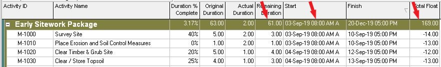 Times for Start Dates Corrected to Remove Fractional Duration and Total Float Values